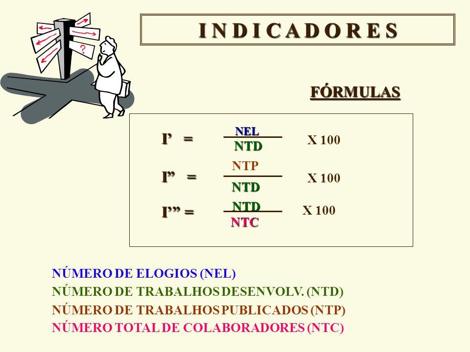 I N D I C A D O R E S FÓRMULAS I' = NTP I = I' = X 100 NTD X 100 NTD