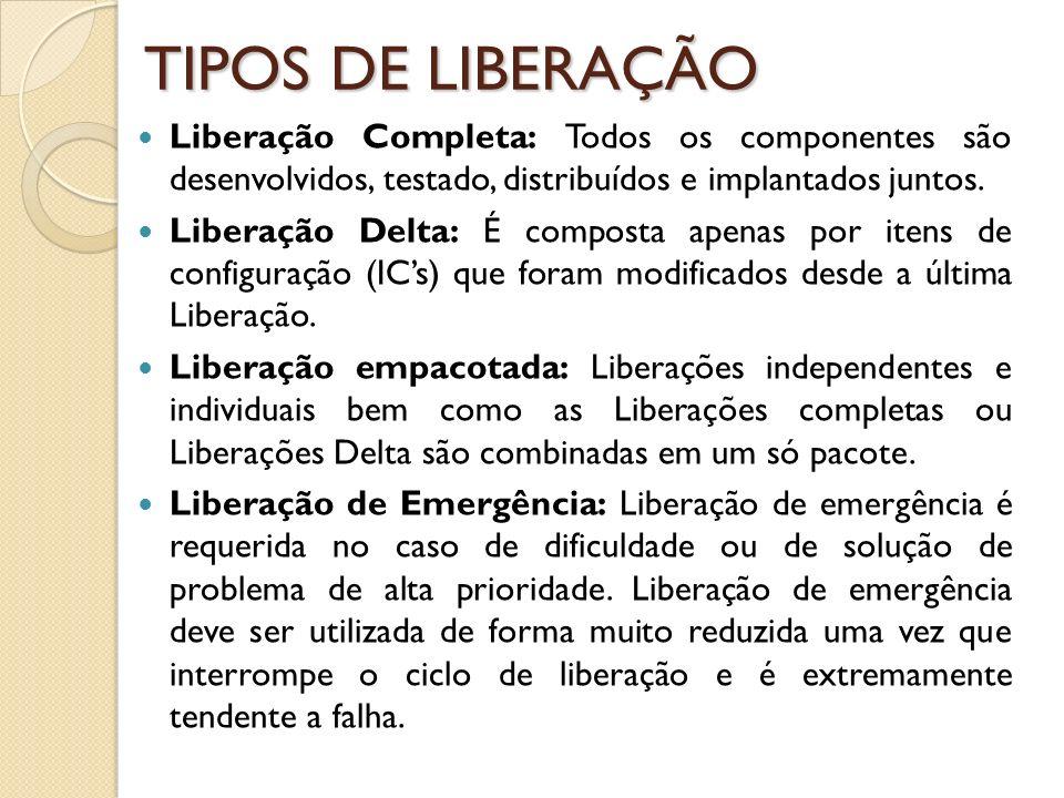 TIPOS DE LIBERAÇÃO Liberação Completa: Todos os componentes são desenvolvidos, testado, distribuídos e implantados juntos.