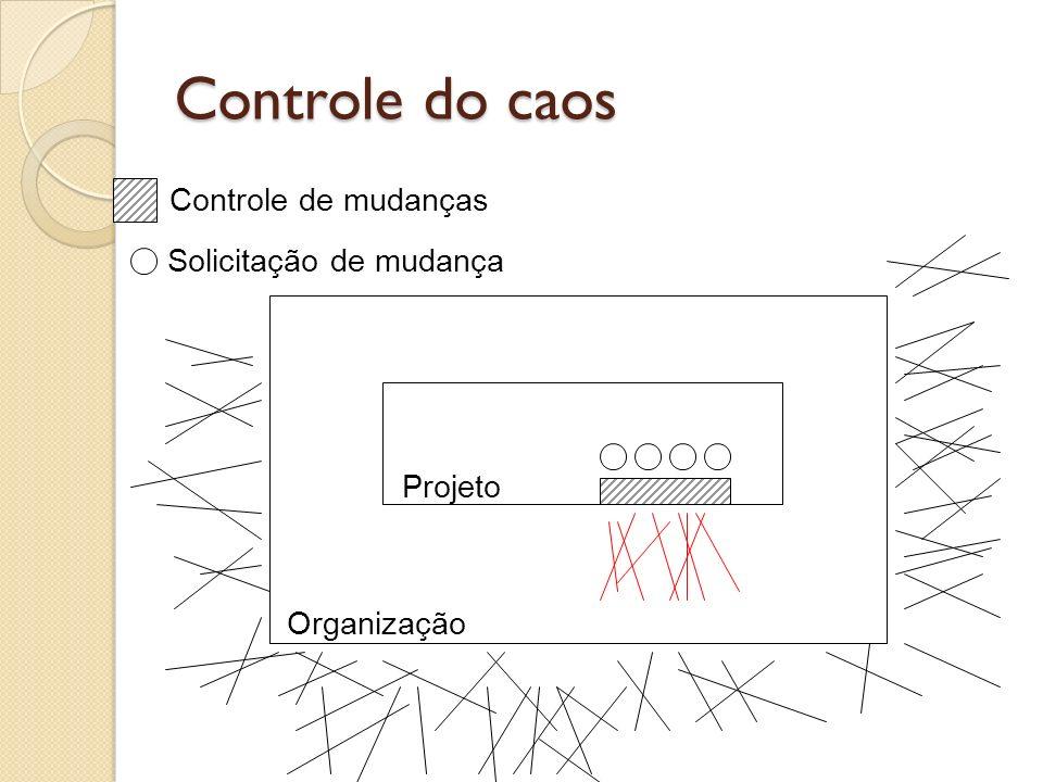 Controle do caos Controle de mudanças Solicitação de mudança Projeto