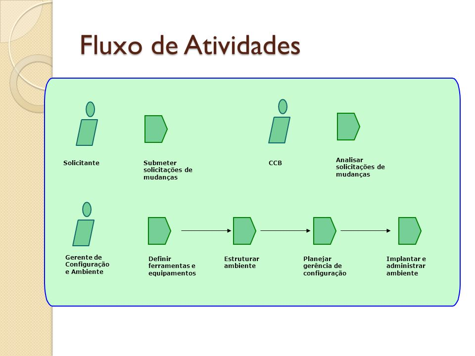 Fluxo de Atividades Gerente de Configuração e Ambiente Definir