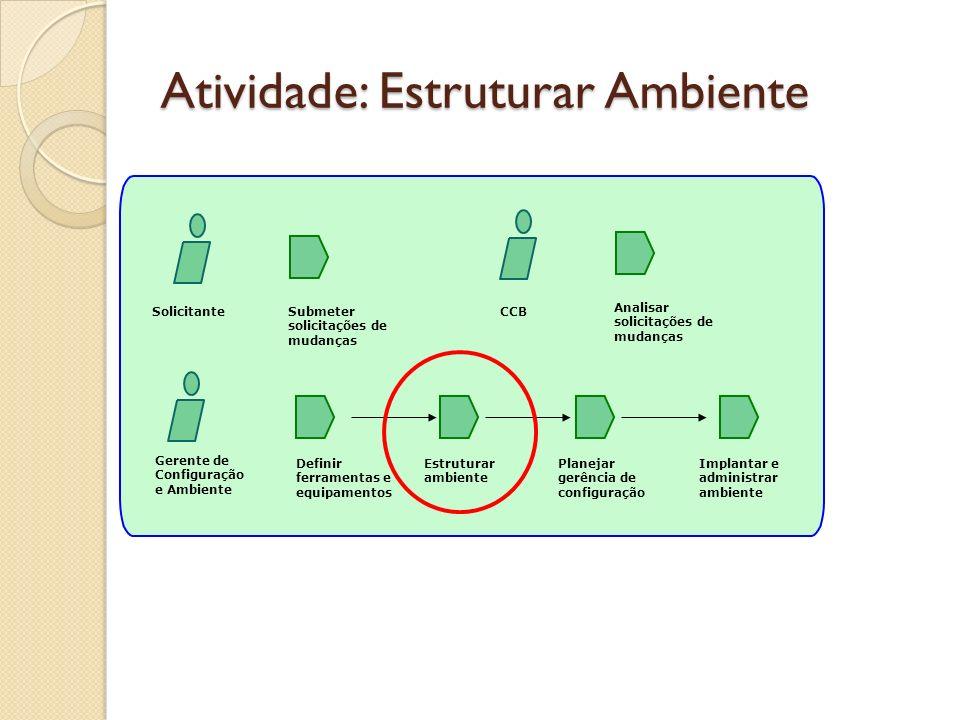 Atividade: Estruturar Ambiente