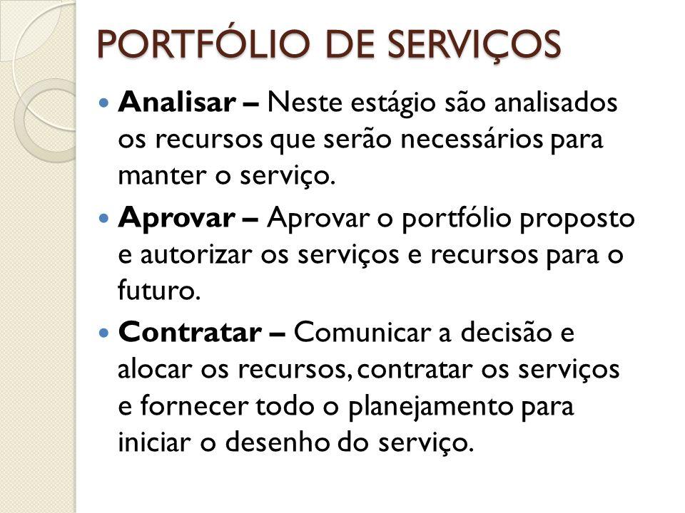 PORTFÓLIO DE SERVIÇOS Analisar – Neste estágio são analisados os recursos que serão necessários para manter o serviço.
