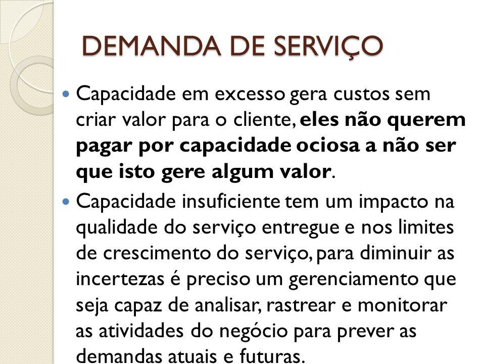 DEMANDA DE SERVIÇO