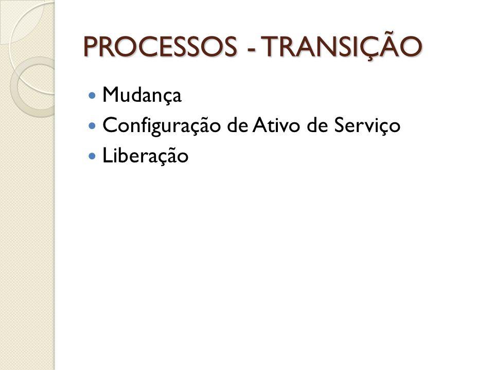 PROCESSOS - TRANSIÇÃO Mudança Configuração de Ativo de Serviço