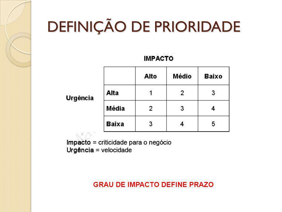 DEFINIÇÃO DE PRIORIDADE