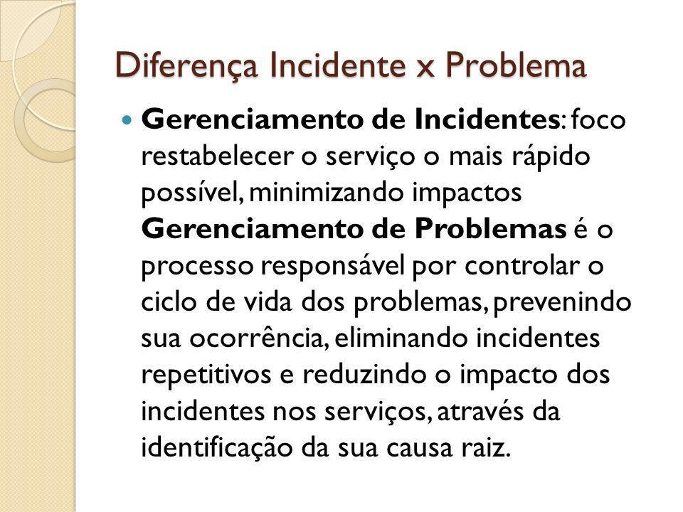 Diferença Incidente x Problema
