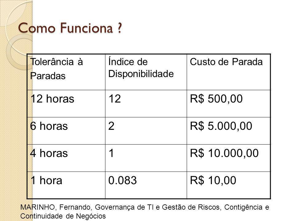 Como Funciona 12 horas 12 R$ 500,00 6 horas 2 R$ 5.000,00 4 horas 1
