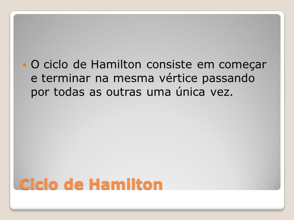 O ciclo de Hamilton consiste em começar e terminar na mesma vértice passando por todas as outras uma única vez.