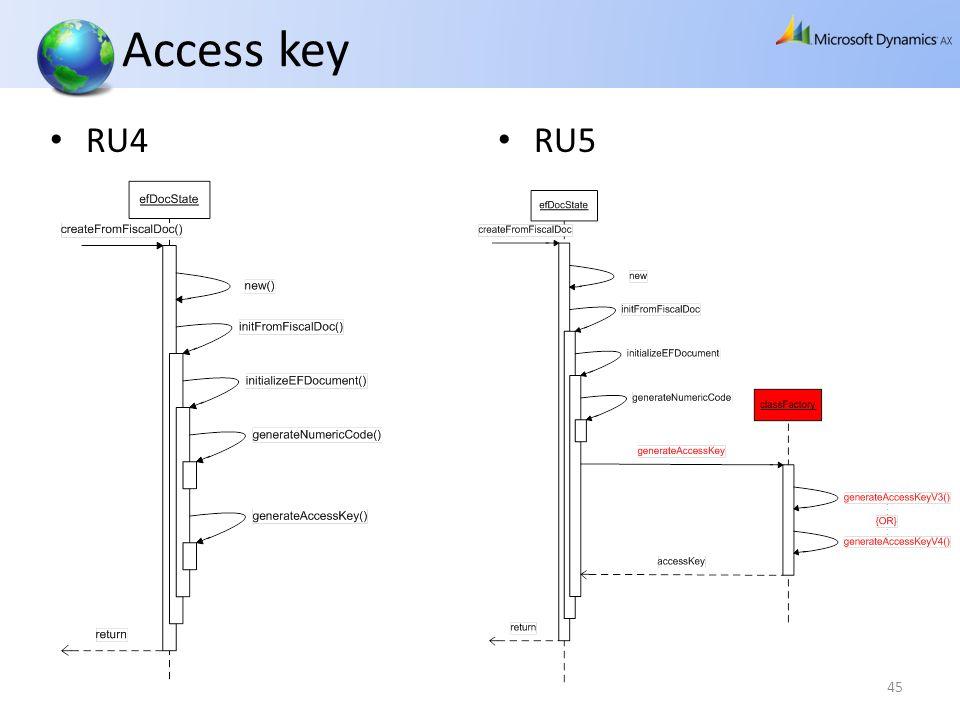 Access key RU4 RU5