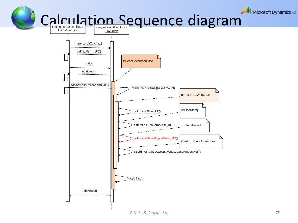 Calculation Sequence diagram