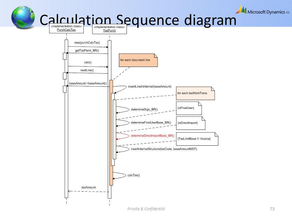 Calculation Sequence diagram