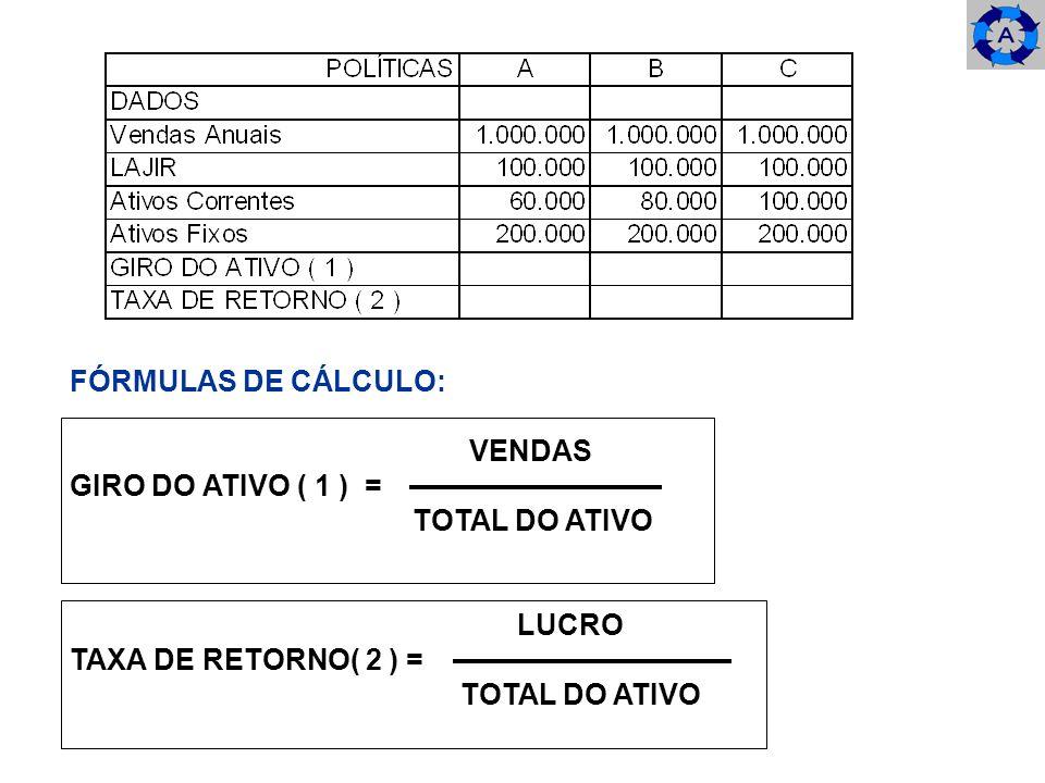 FÓRMULAS DE CÁLCULO: VENDAS GIRO DO ATIVO ( 1 ) = TOTAL DO ATIVO LUCRO TAXA DE RETORNO( 2 ) =