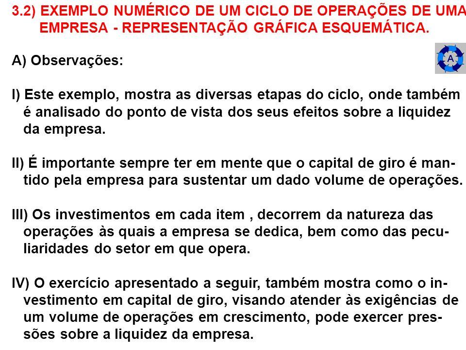 3.2) EXEMPLO NUMÉRICO DE UM CICLO DE OPERAÇÕES DE UMA