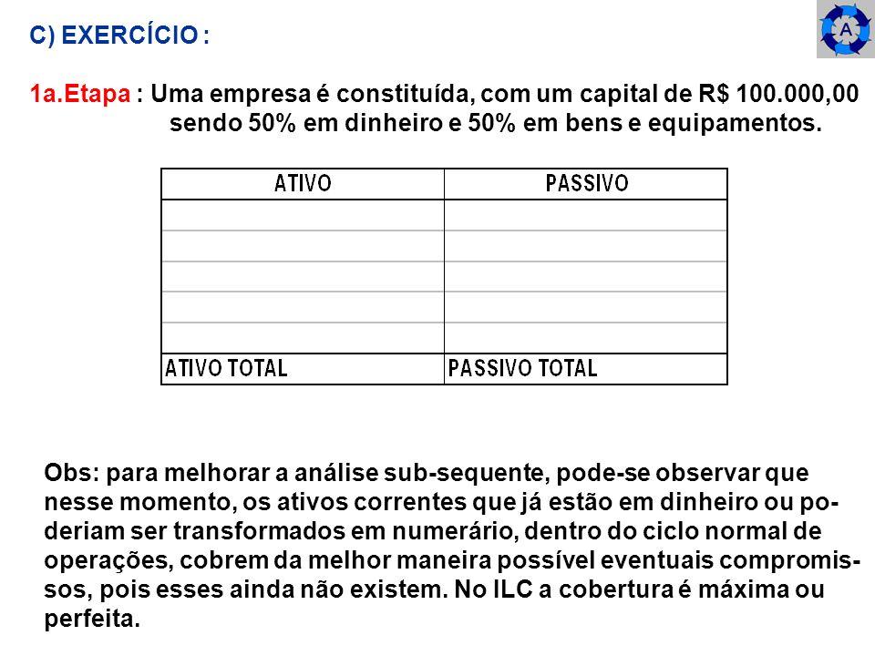C) EXERCÍCIO : 1a.Etapa : Uma empresa é constituída, com um capital de R$ 100.000,00. sendo 50% em dinheiro e 50% em bens e equipamentos.