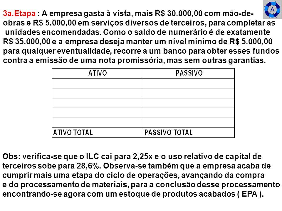 3a.Etapa : A empresa gasta à vista, mais R$ 30.000,00 com mão-de-