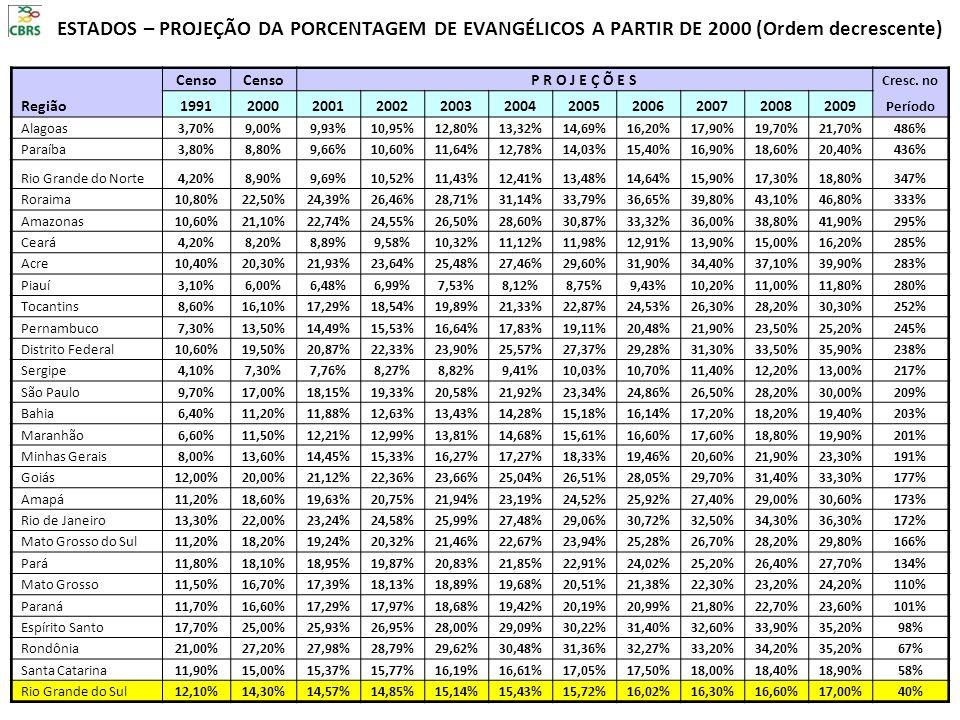 ESTADOS – PROJEÇÃO DA PORCENTAGEM DE EVANGÉLICOS A PARTIR DE 2000 (Ordem decrescente)