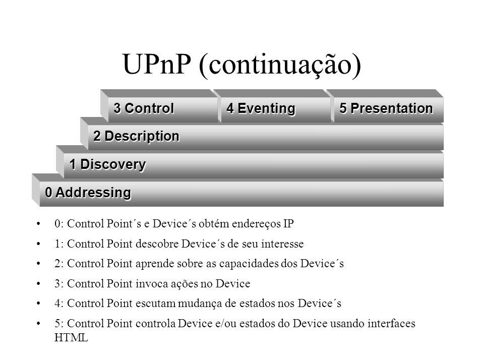 UPnP (continuação) 0 Addressing 1 Discovery 2 Description