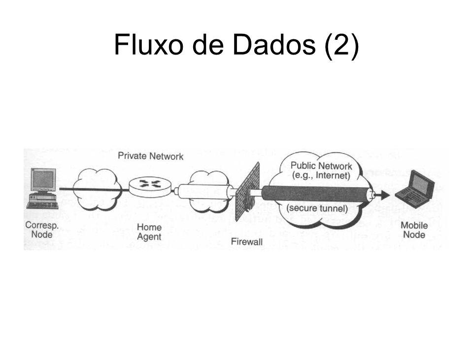 Fluxo de Dados (2) Ocorre o processo inverso