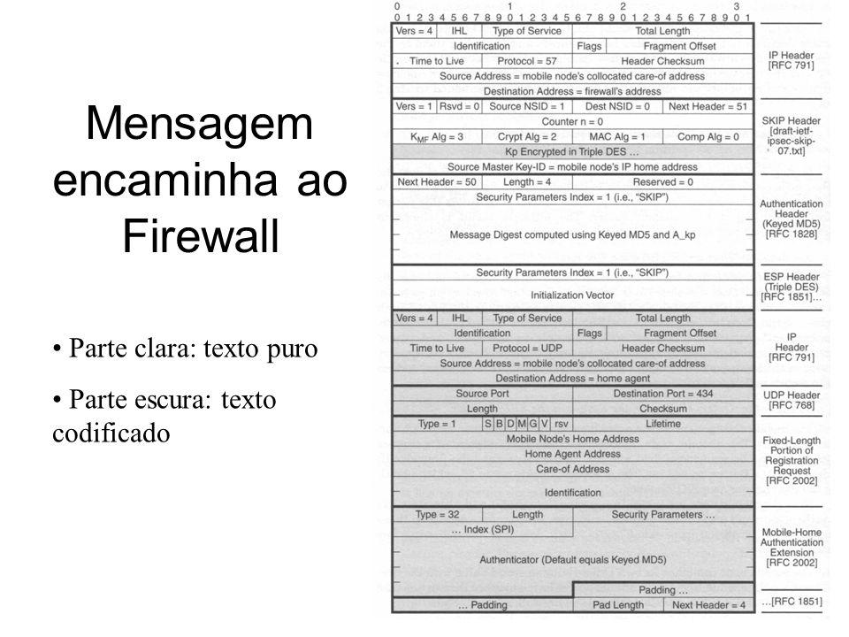 Mensagem encaminha ao Firewall