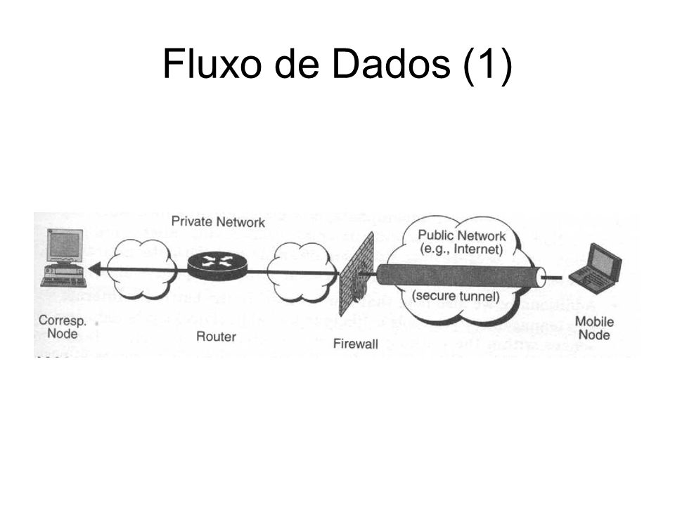 Fluxo de Dados (1) Consideramos que o processo de registro foi feito com sucesso. Mobile Node envia pacotes para um nodo:
