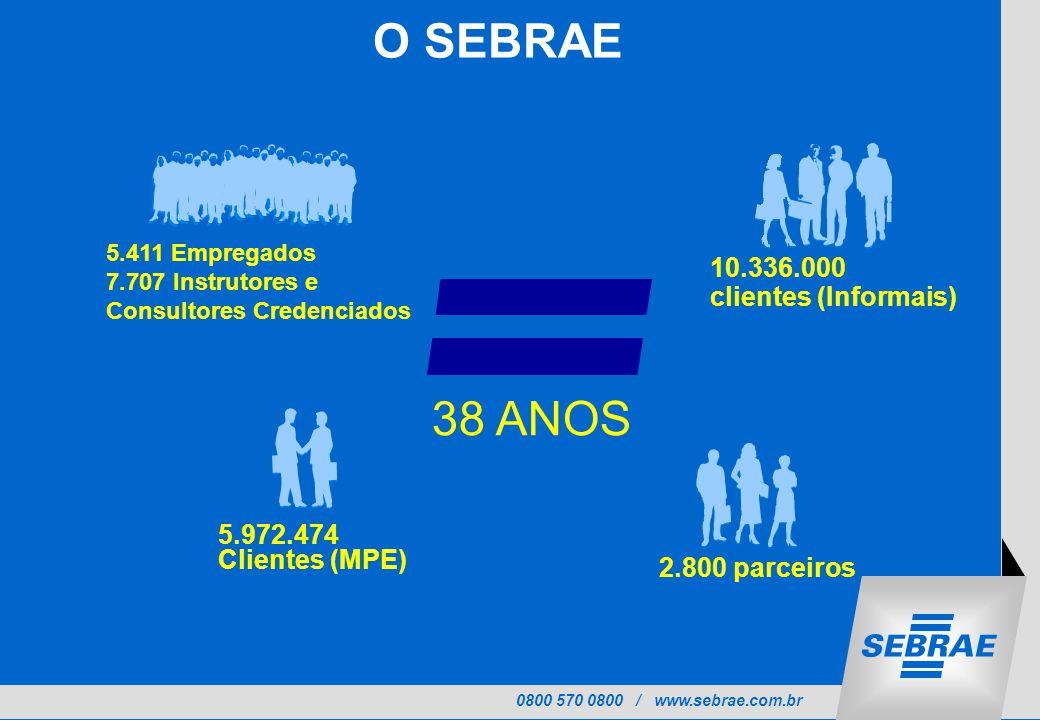O SEBRAE 38 ANOS 10.336.000 clientes (Informais) 5.972.474