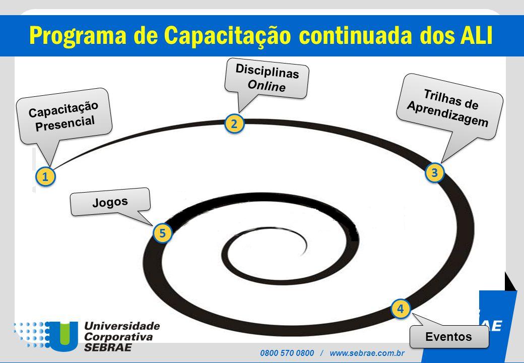 Trilhas de Aprendizagem Capacitação Presencial