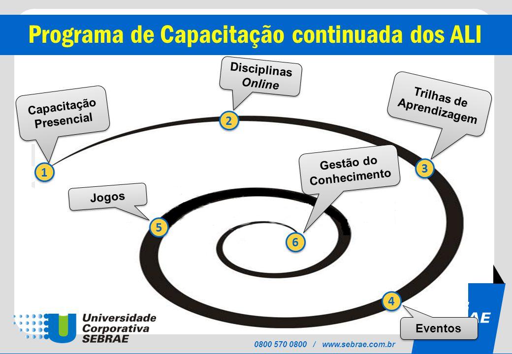 Trilhas de Aprendizagem Capacitação Presencial Gestão do Conhecimento