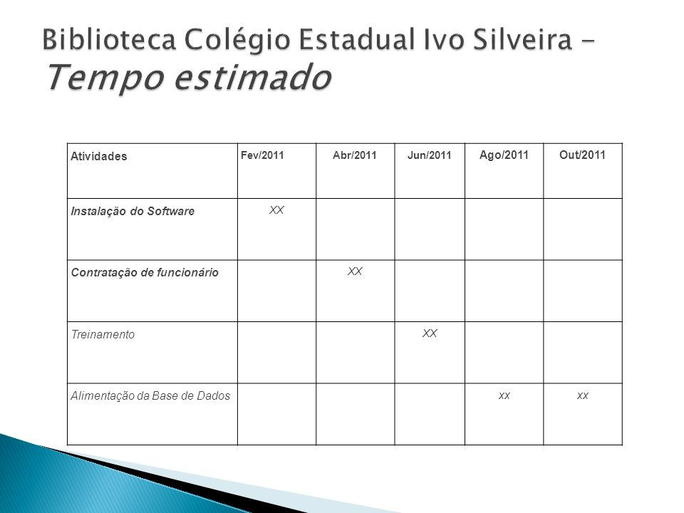 Biblioteca Colégio Estadual Ivo Silveira - Tempo estimado