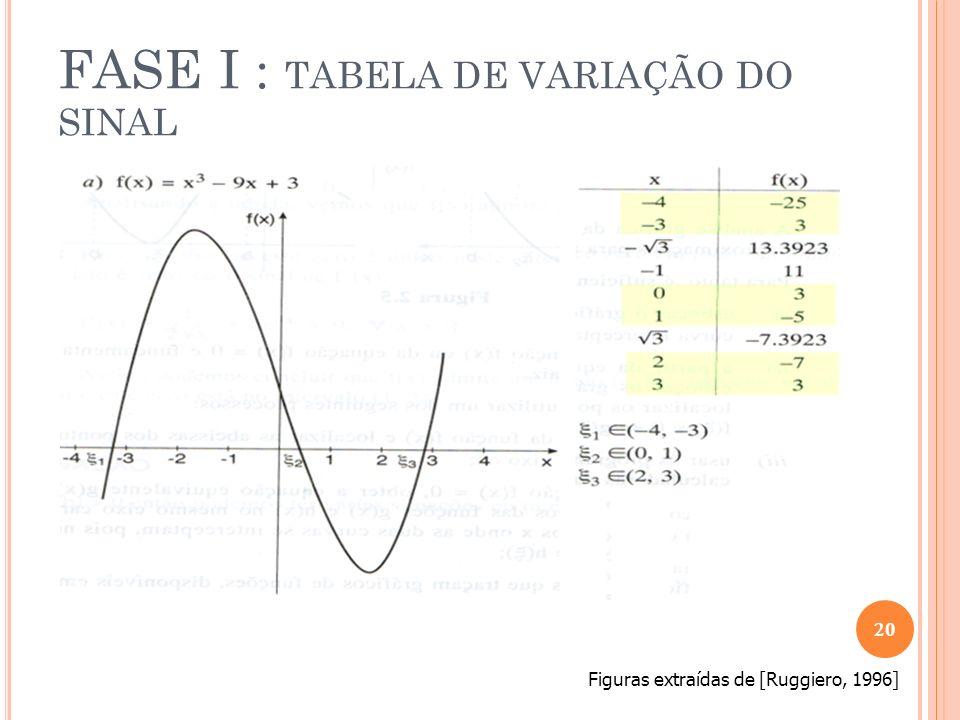 FASE I : TABELA DE VARIAÇÃO DO SINAL