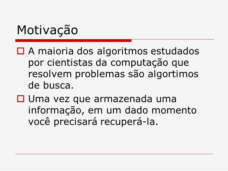 Motivação A maioria dos algoritmos estudados por cientistas da computação que resolvem problemas são algortimos de busca.
