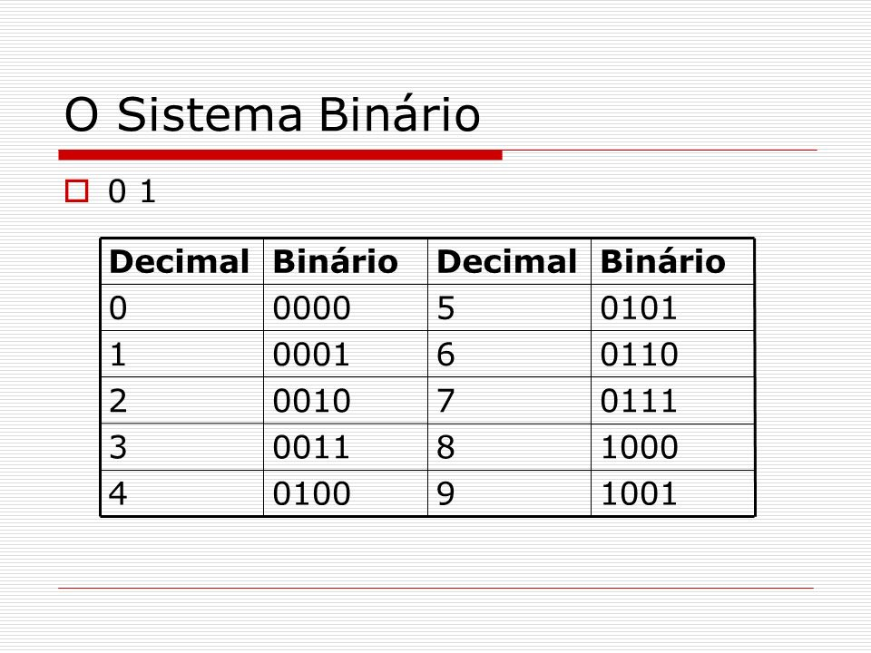 O Sistema Binário 0 1. 1001. 9. 0100. 4. 1000. 8. 0011. 3. 0111. 7. 0010. 2. 0110. 6.