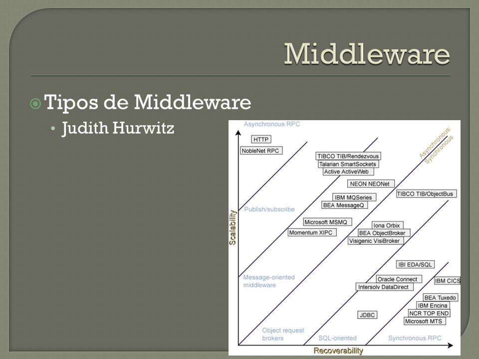 Middleware Tipos de Middleware Judith Hurwitz