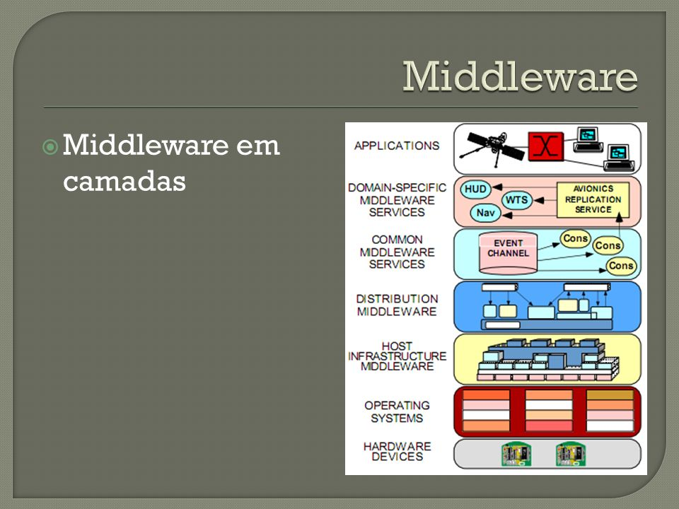 Middleware Middleware em camadas