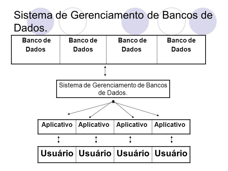 Sistema de Gerenciamento de Bancos de Dados.
