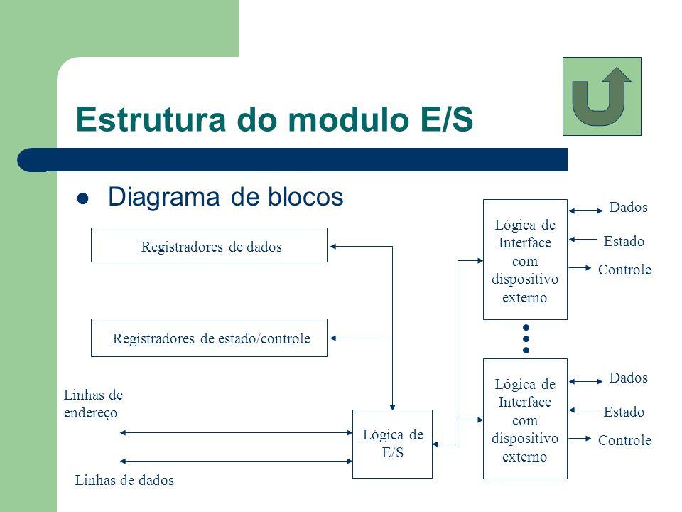 Estrutura do modulo E/S