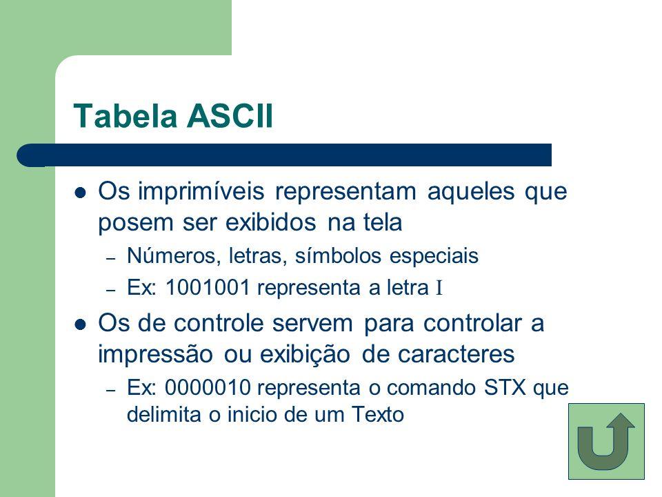 Tabela ASCII Os imprimíveis representam aqueles que posem ser exibidos na tela. Números, letras, símbolos especiais.