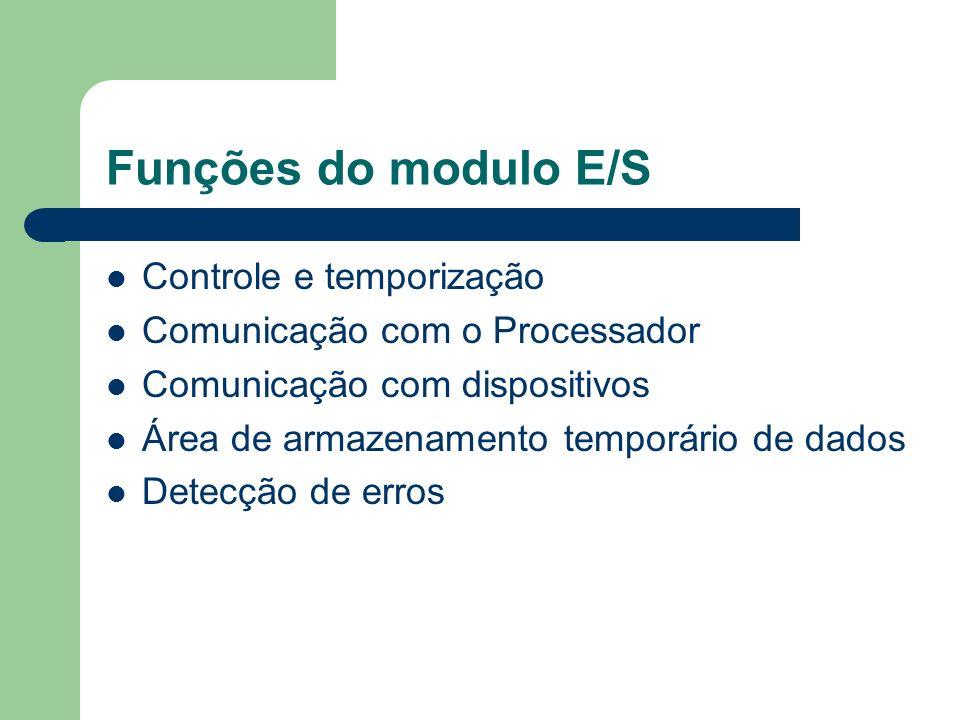 Funções do modulo E/S Controle e temporização