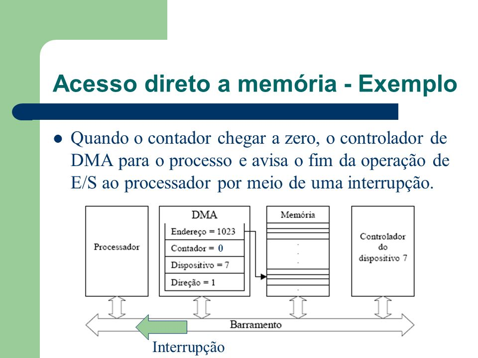 Acesso direto a memória - Exemplo