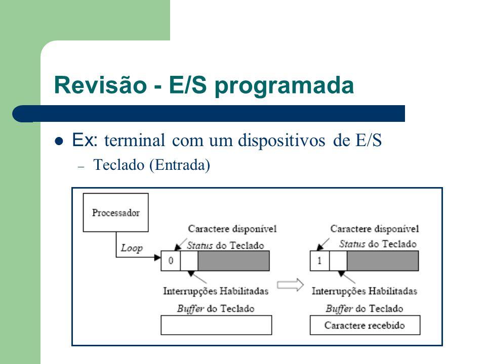 Revisão - E/S programada