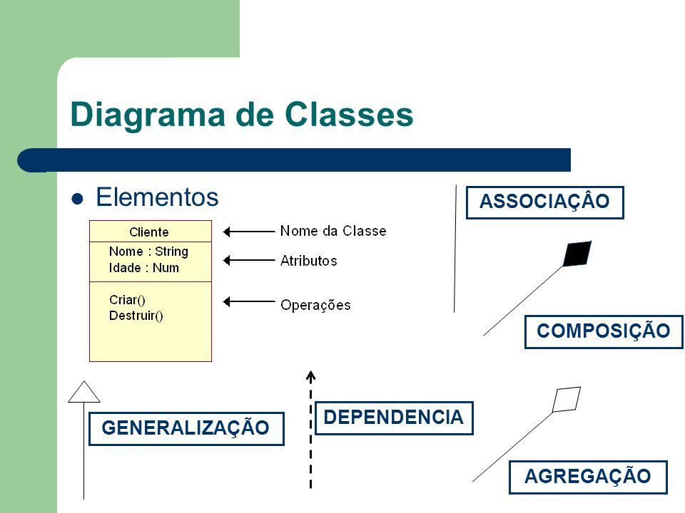 Diagrama de Classes Elementos ASSOCIAÇÂO COMPOSIÇÃO DEPENDENCIA