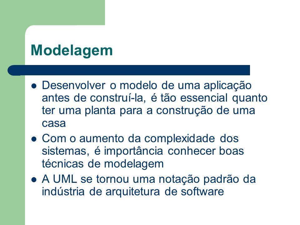 Modelagem Desenvolver o modelo de uma aplicação antes de construí-la, é tão essencial quanto ter uma planta para a construção de uma casa.