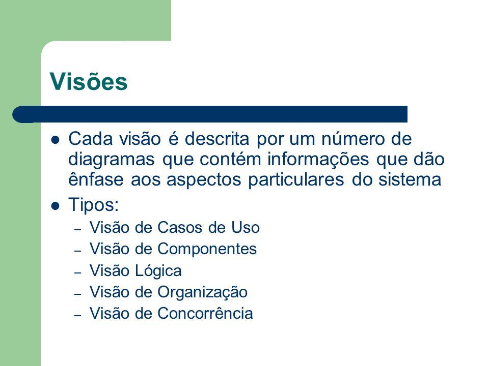 Visões Cada visão é descrita por um número de diagramas que contém informações que dão ênfase aos aspectos particulares do sistema.