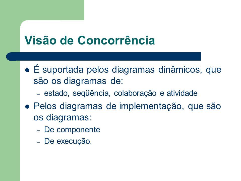 Visão de Concorrência É suportada pelos diagramas dinâmicos, que são os diagramas de: estado, seqüência, colaboração e atividade.