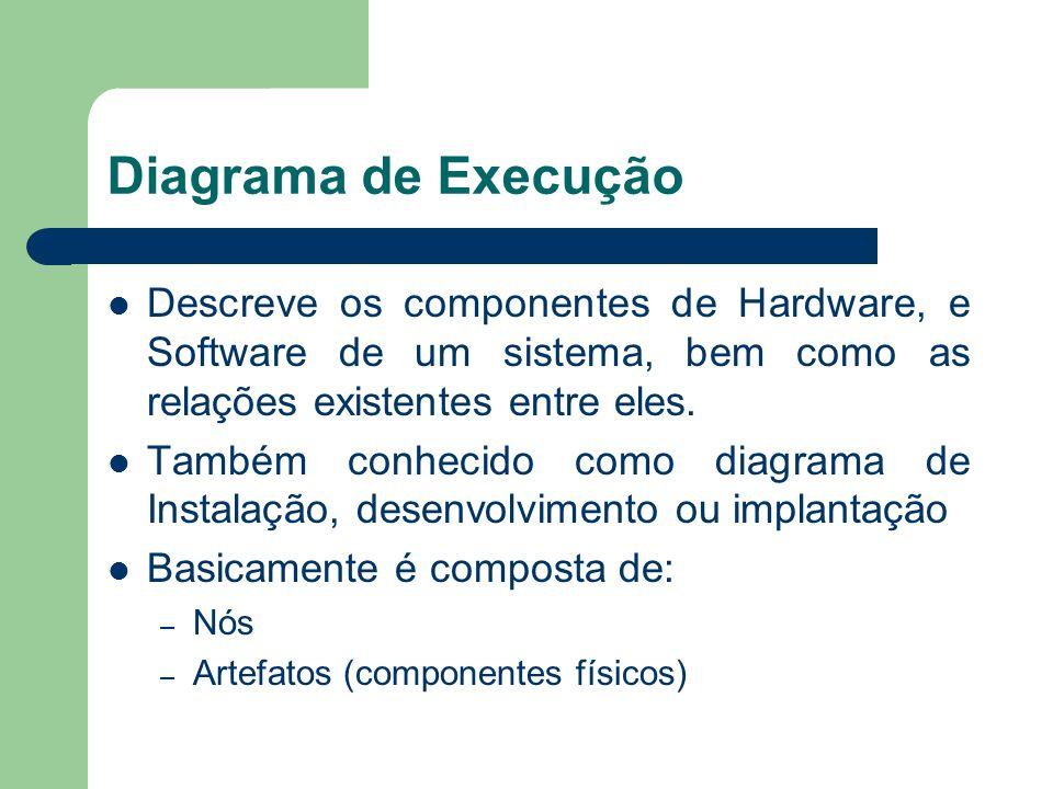 Diagrama de Execução Descreve os componentes de Hardware, e Software de um sistema, bem como as relações existentes entre eles.