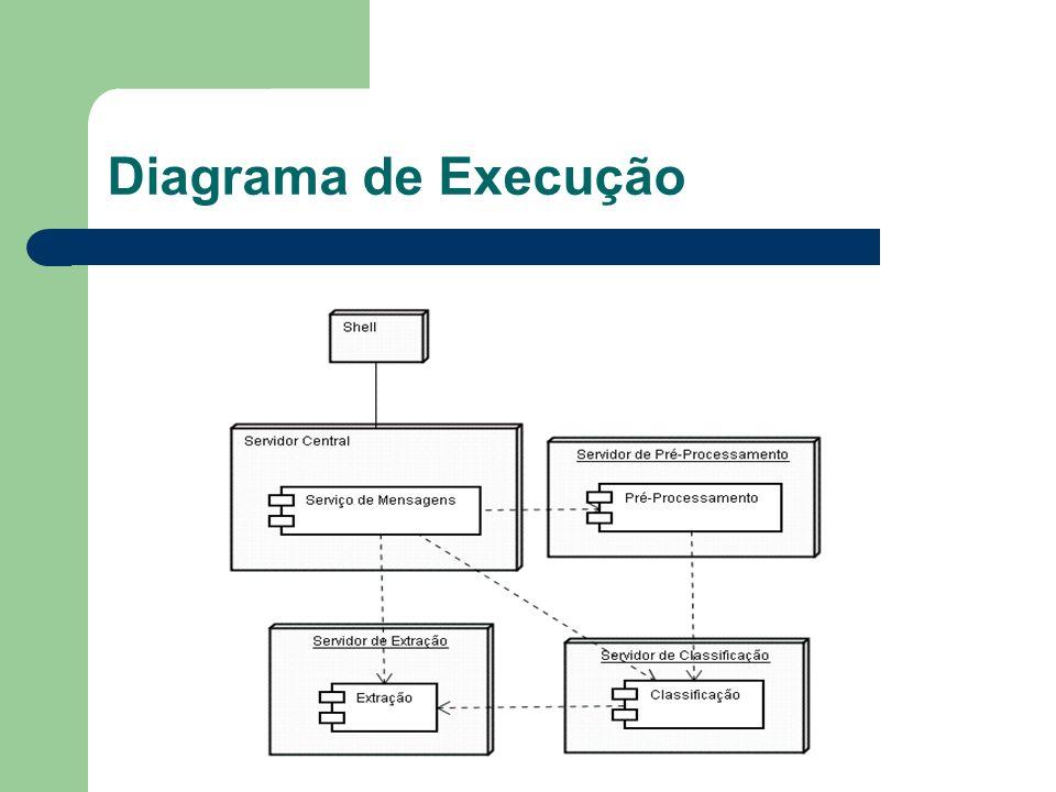 Diagrama de Execução