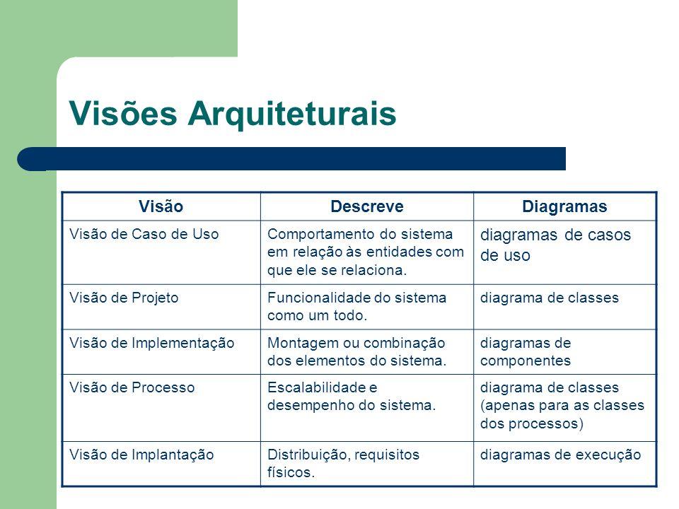 Visões Arquiteturais Visão Descreve Diagramas