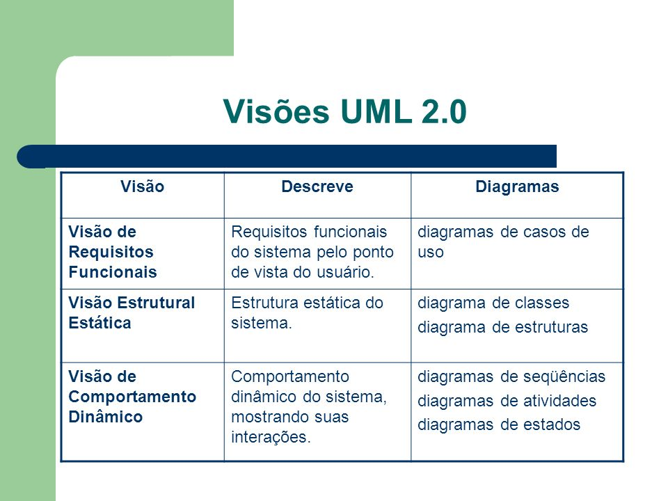 Visões UML 2.0 Visão Descreve Diagramas Visão de Requisitos Funcionais