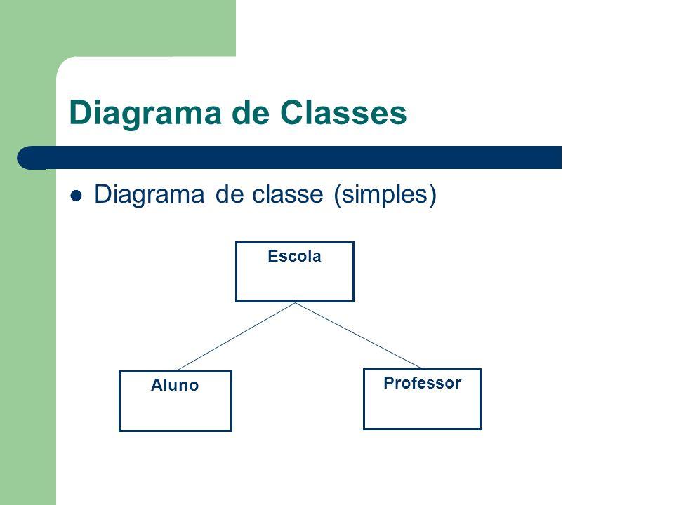 Diagrama de Classes Diagrama de classe (simples) Escola Professor