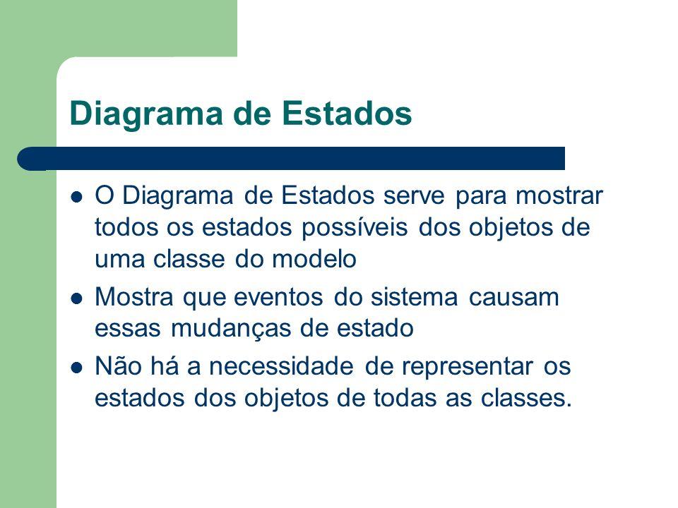 Diagrama de EstadosO Diagrama de Estados serve para mostrar todos os estados possíveis dos objetos de uma classe do modelo.