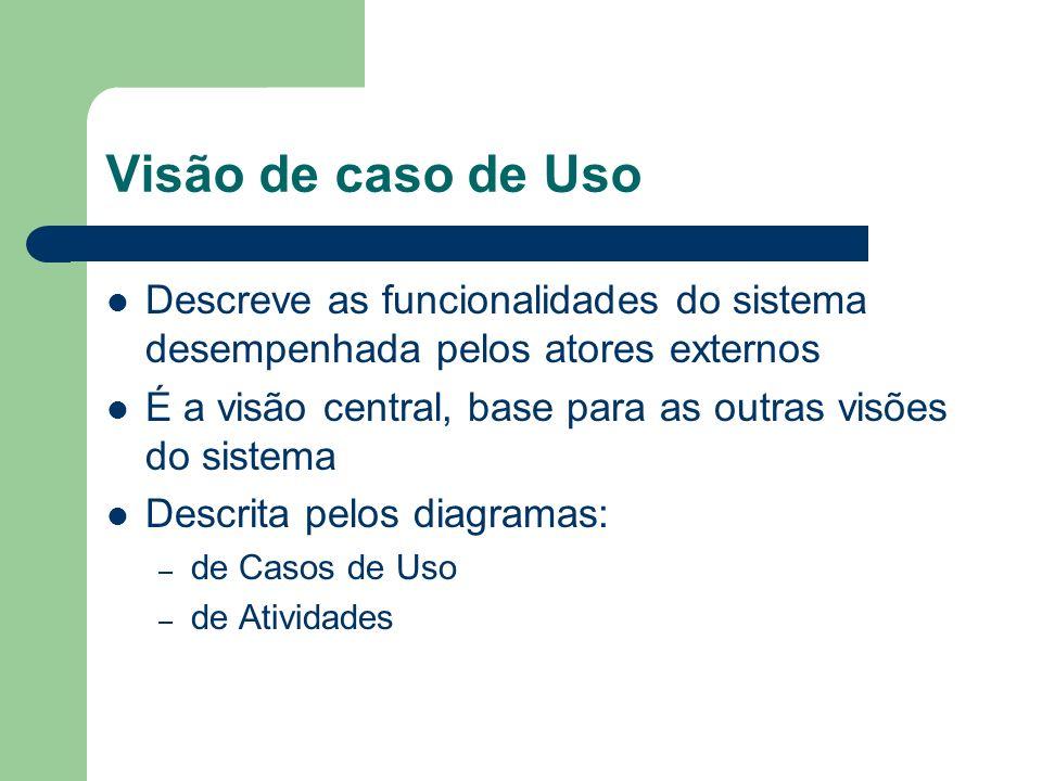 Visão de caso de Uso Descreve as funcionalidades do sistema desempenhada pelos atores externos.